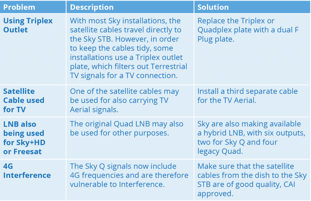 Sky Q and How it Affects IRS Design – Able IS